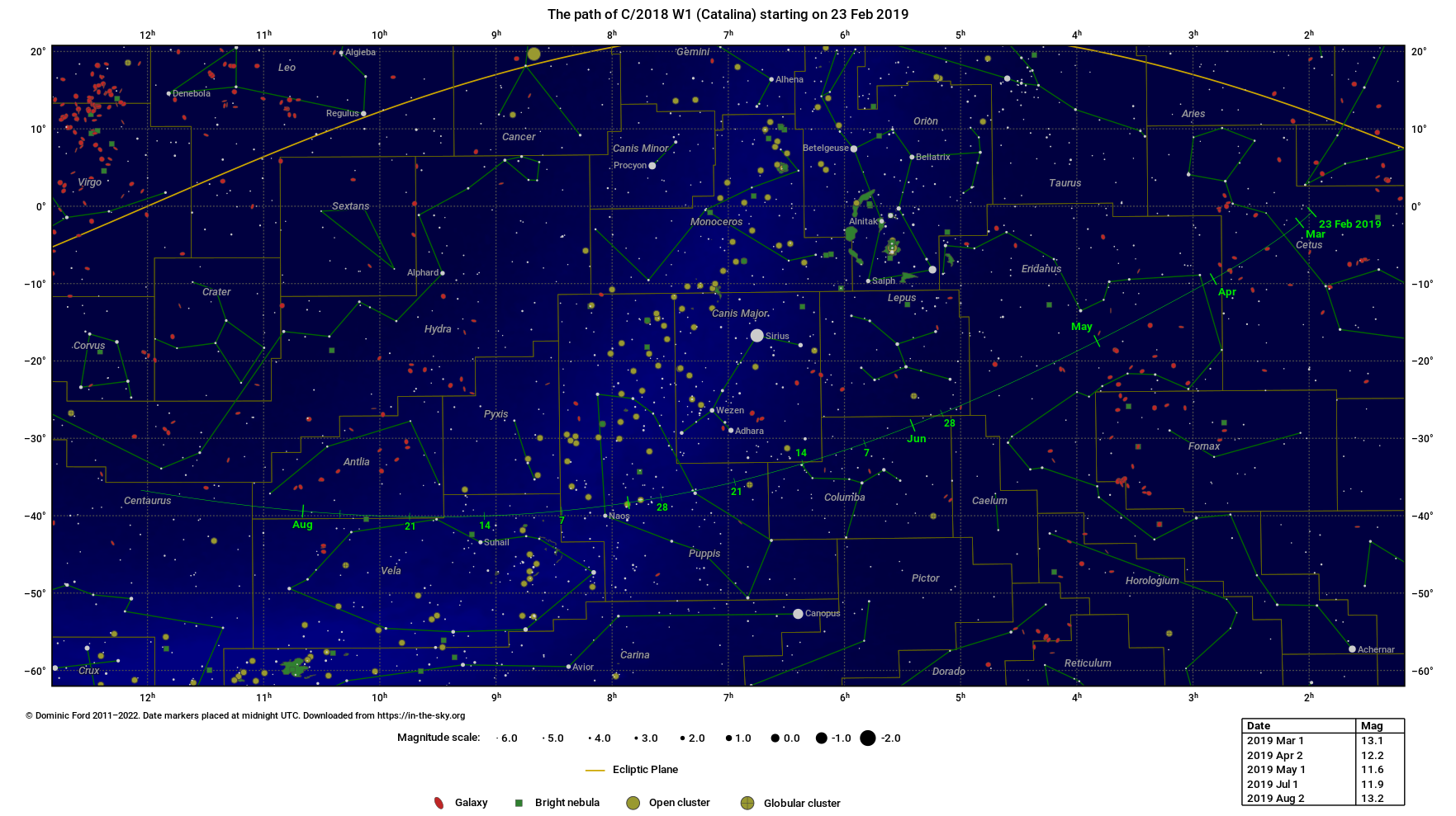 The path traced across the sky by C/2018 W1 (Catalina)