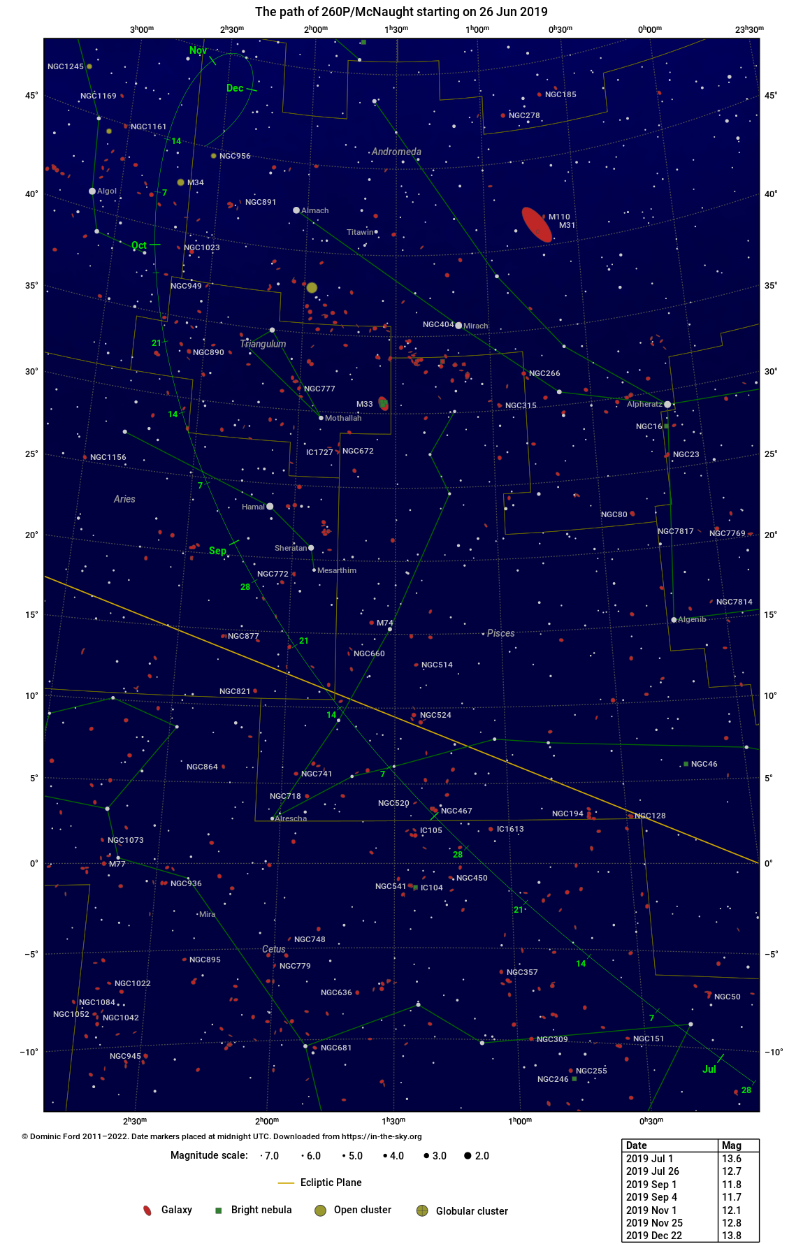 The path traced across the sky by 260P/McNaught