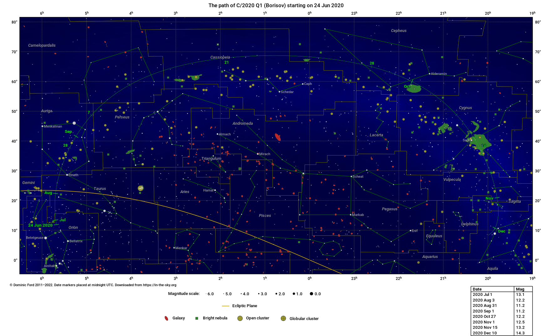 The path traced across the sky by C/2020 Q1 (Borisov)