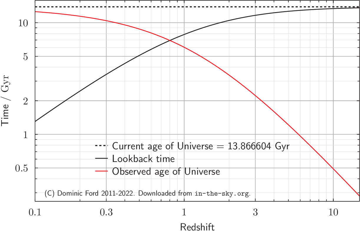 Plot of look-back time against redshift