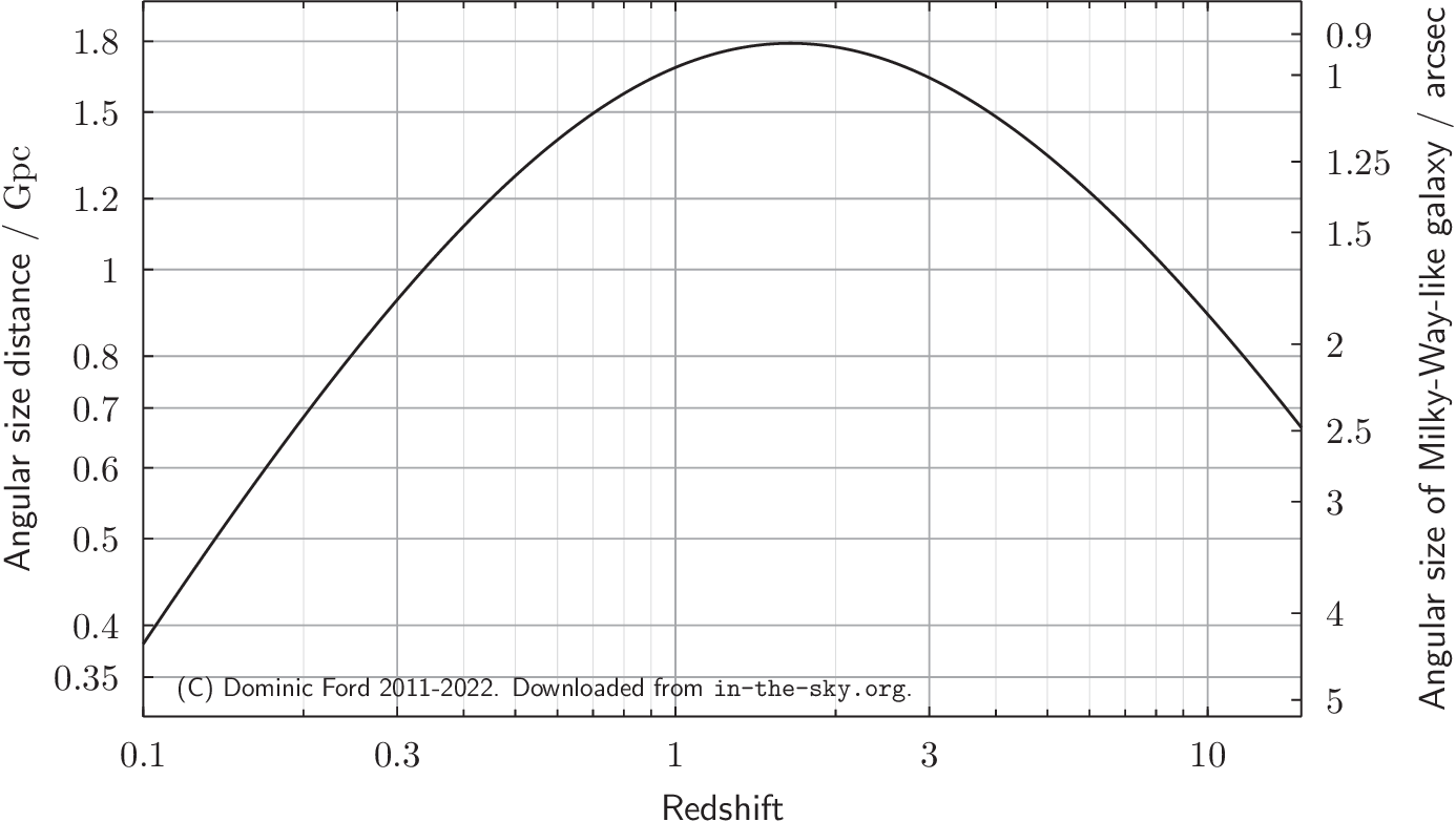 Plot of angular size distance against redshift