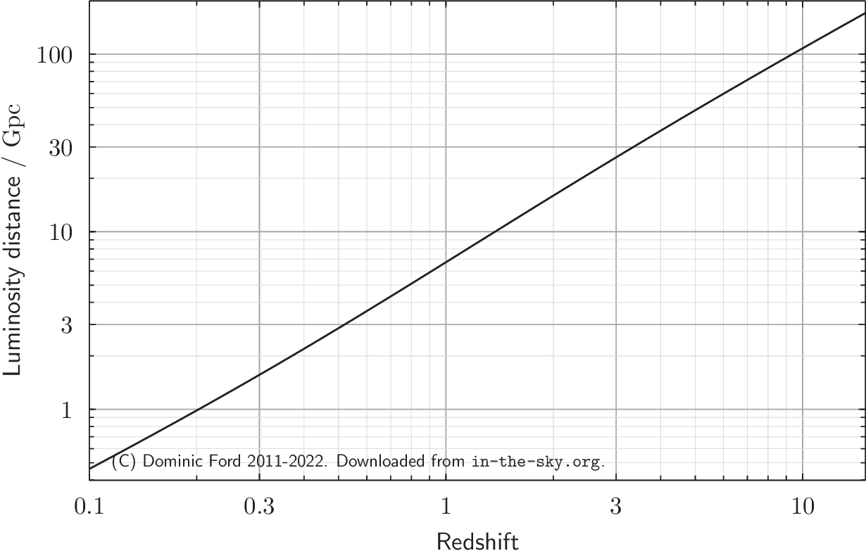 Plot of luminosity distance against redshift