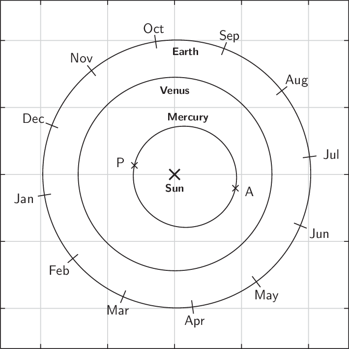 The orbit of Mercury is significantly non-circular.