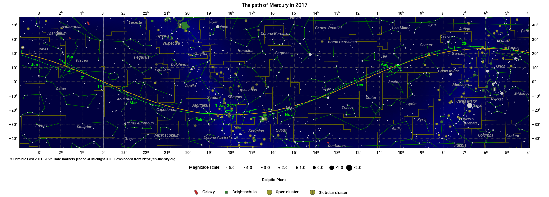 The path traced across the sky by Mercury in 2017