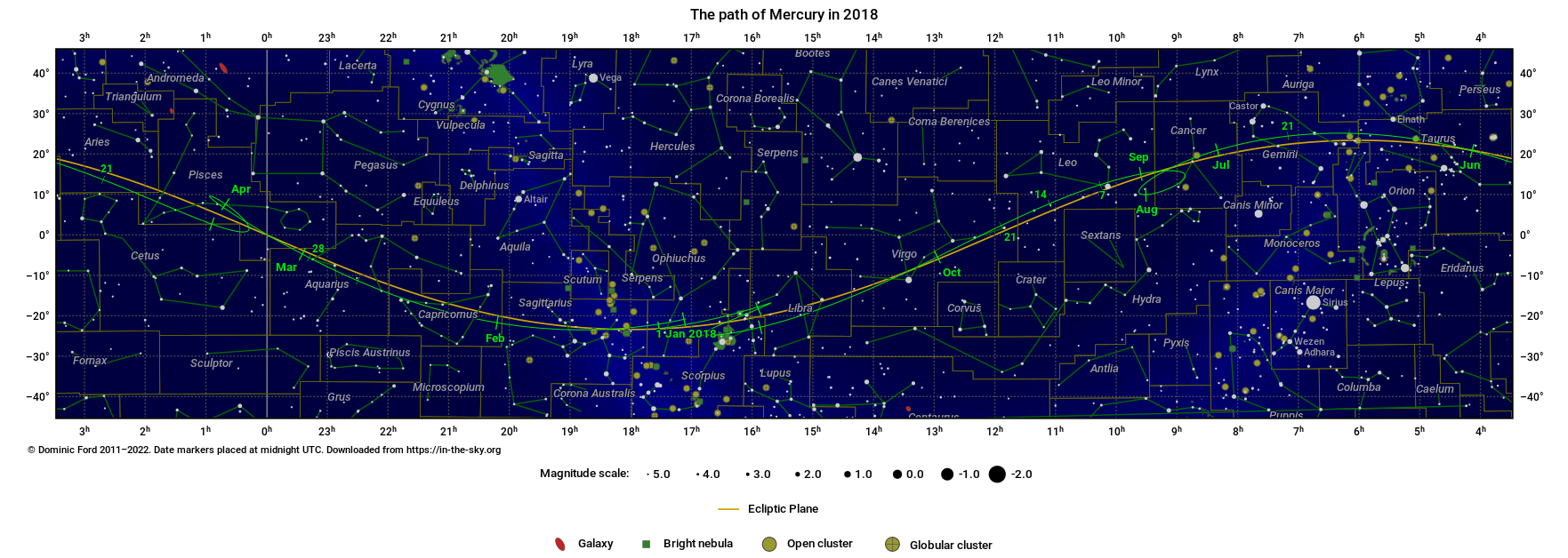 The path traced across the sky by Mercury in 2018