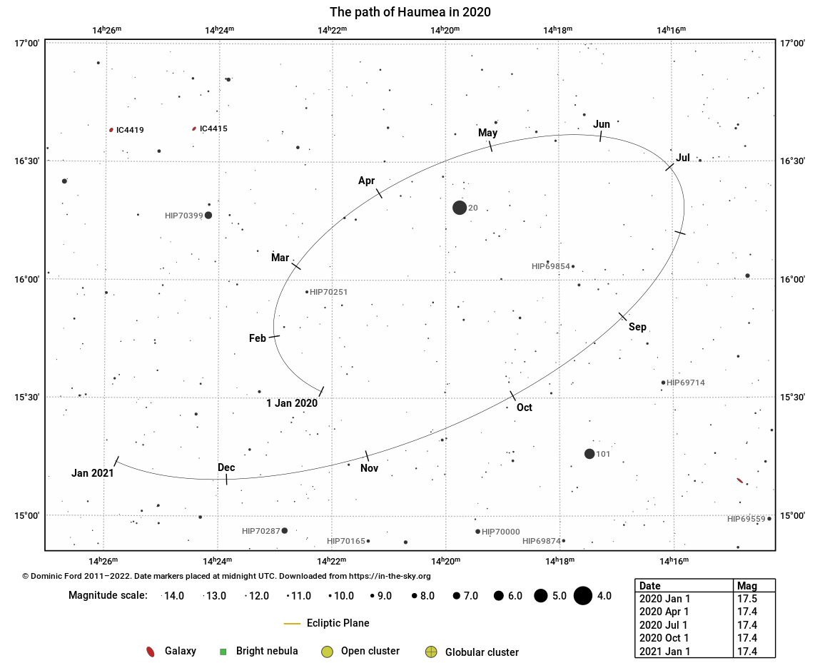 The path traced across the sky by 136108 Haumea in 2020