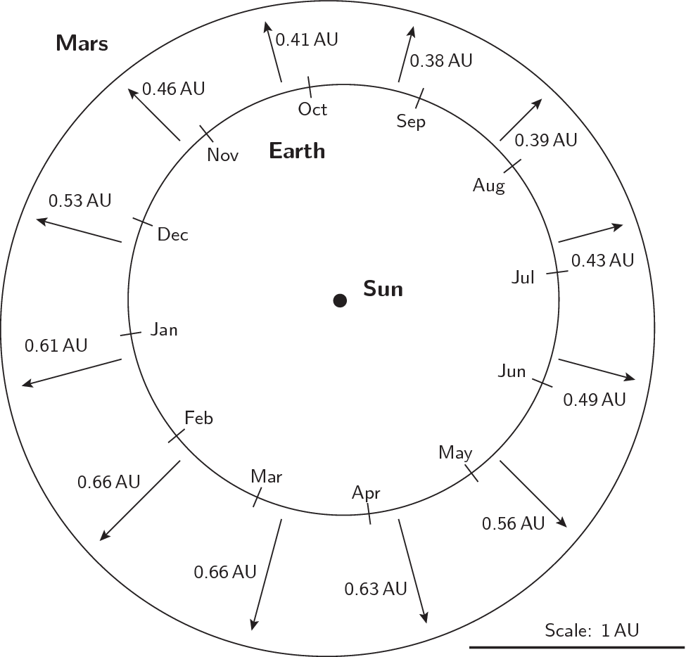 Mars Click On Either Diagram Below To View A Larger Version Of It The Chart Shows Time Year All Marss Oppositions Between Years 2000 And 2120 Together With Distance Angular Size That