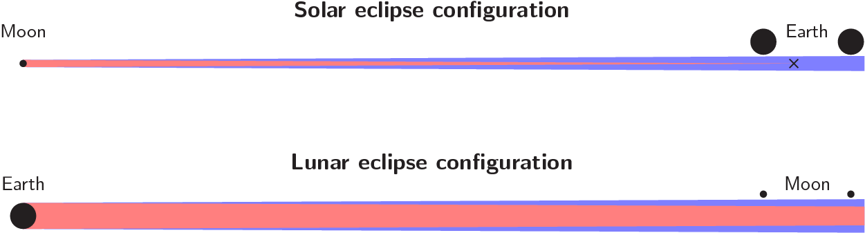 The geometry of eclipses, shown to scale
