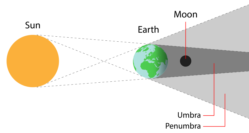 The geometry of a lunar eclipse