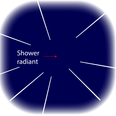 The geometry of meteor shower radiants