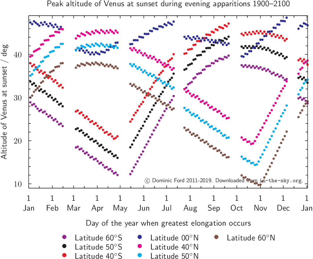 Peak altitude of Venus during evening apparitions 2000-2050