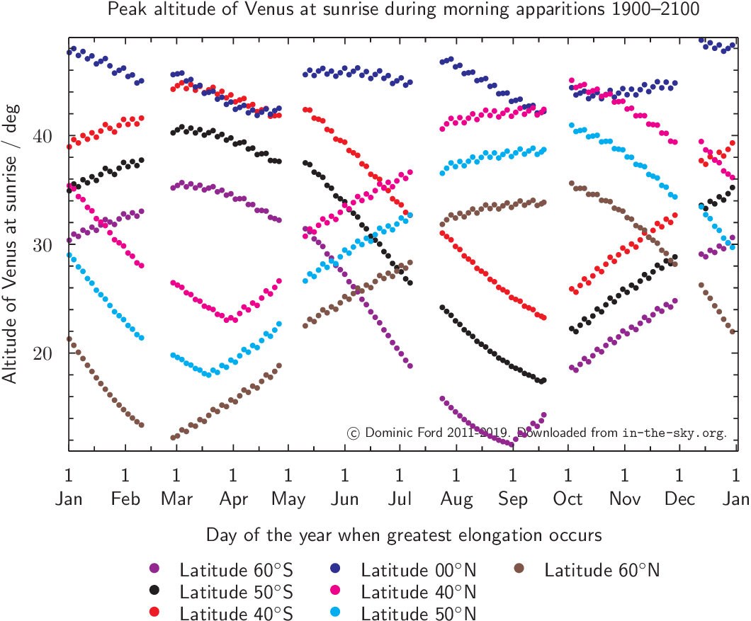 Peak altitude of Venus during morning apparitions 2000-2050