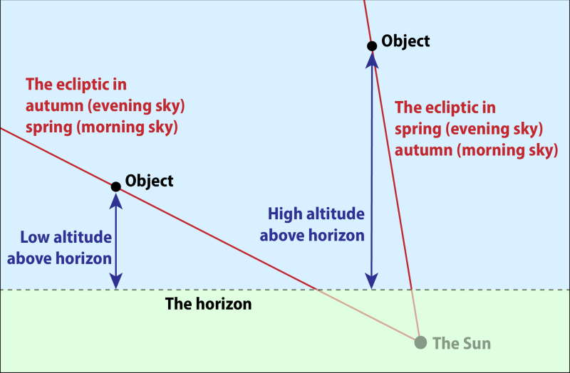 The inclination of the ecliptic to the horizon.