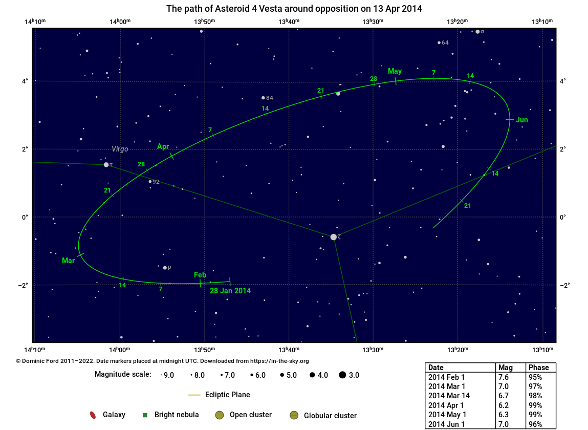 The path traced across the sky by 4 Vesta around the time of opposition