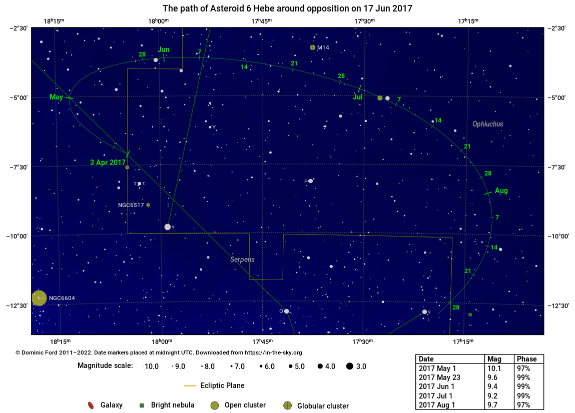 The path traced across the sky by Asteroid 6 Hebe around the time of opposition