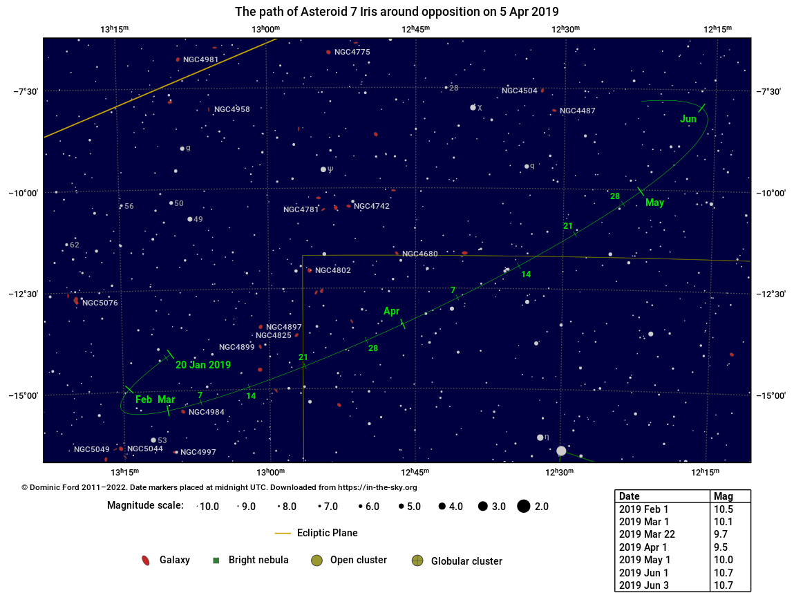 The path traced across the sky by Asteroid 7 Iris around the time of opposition