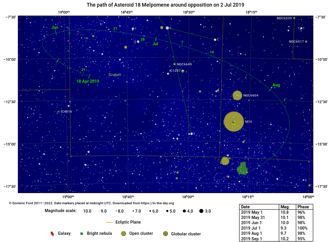 The path traced across the sky by Asteroid 18 Melpomene around the time of opposition