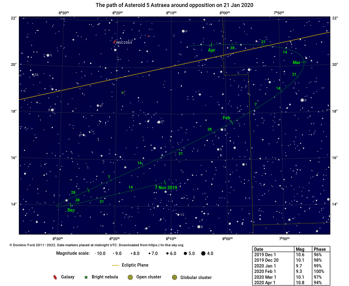 The path traced across the sky by 5 Astraea around the time of opposition