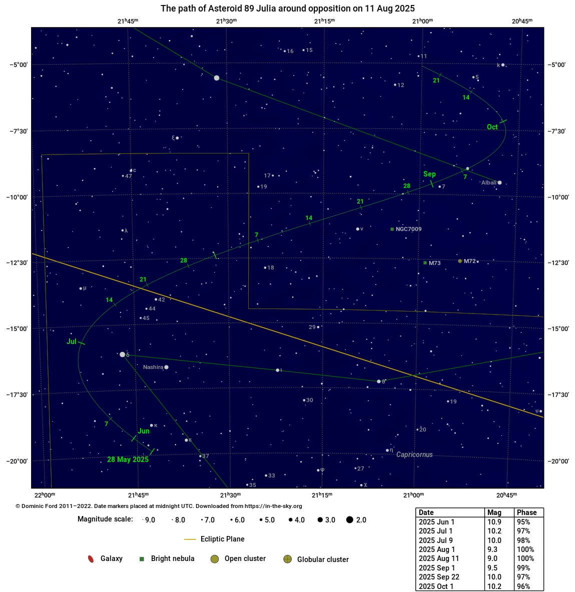 The path traced across the sky by 89 Julia around the time of opposition