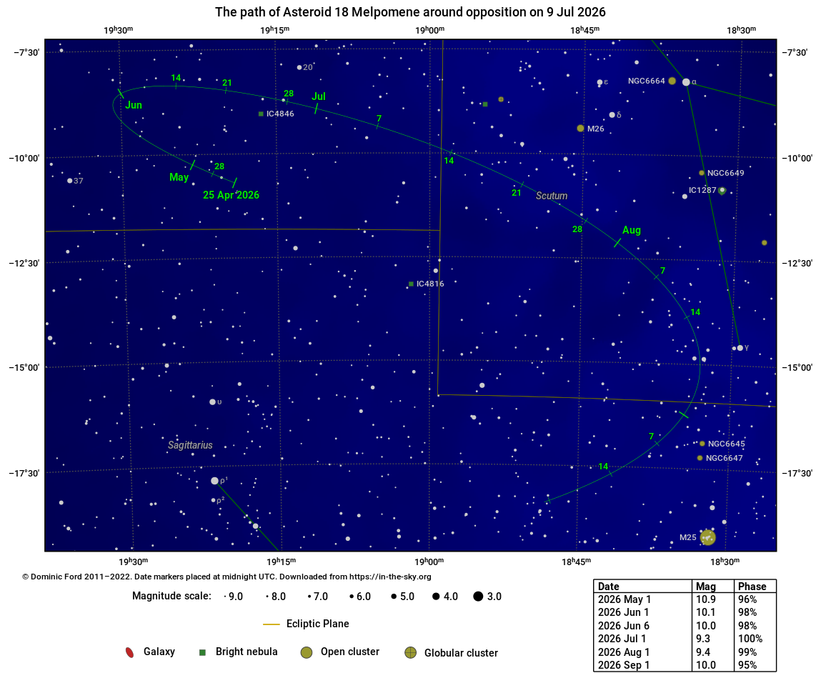 The path traced across the sky by 18 Melpomene around the time of opposition