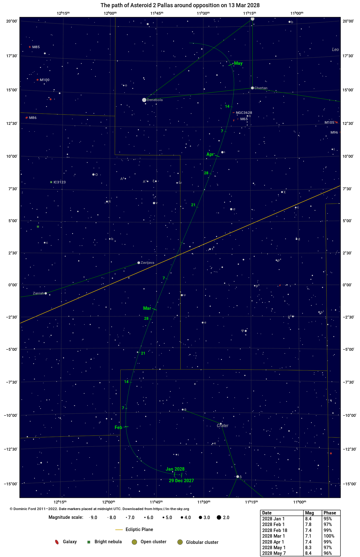 The path traced across the sky by 2 Pallas around the time of opposition