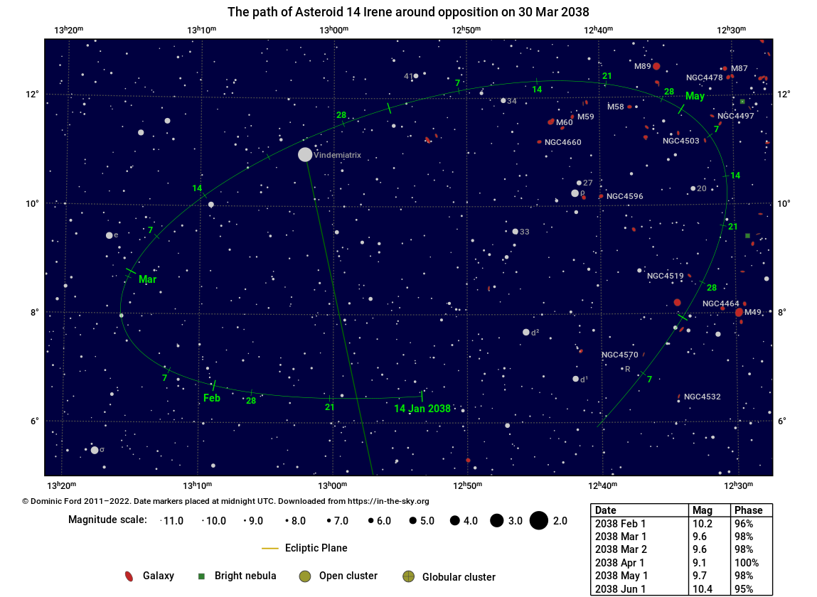 The path traced across the sky by 14 Irene around the time of opposition